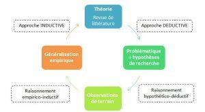 Méthodologie Travail d'Étude et de Recherche (TER)