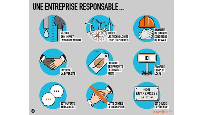 Responsabilité sociale de l'entreprise